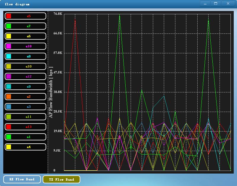使用Qt开发绘制多个设备的流量曲线图(附带项目图)